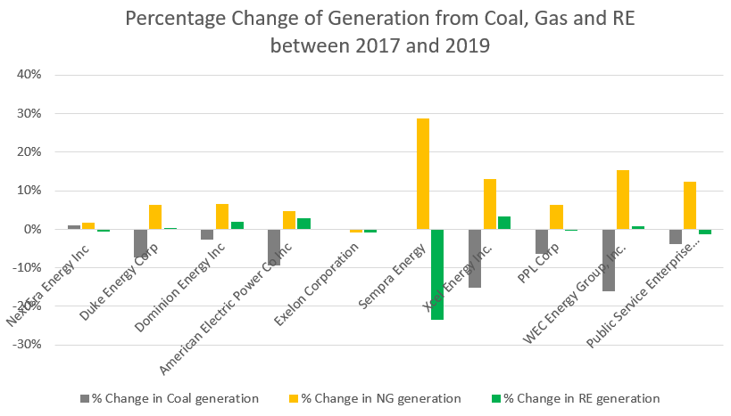 Change of generation from coal, gas