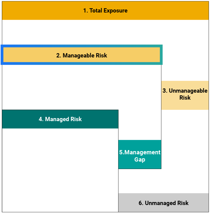 Manageable risk