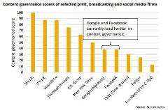 content governance scores graph