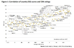 ESG scores and CRA ratings chart
