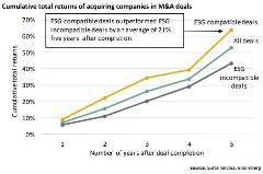 M&A deals graph