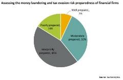 money laundering preparedness pie chart
